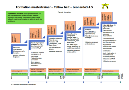 PLAN_FORMATION_MASTERTRAINER_LEONARDO345