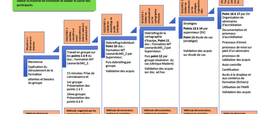 PLAN_FORMATION_MASTERTRAINER_LEONARDO345