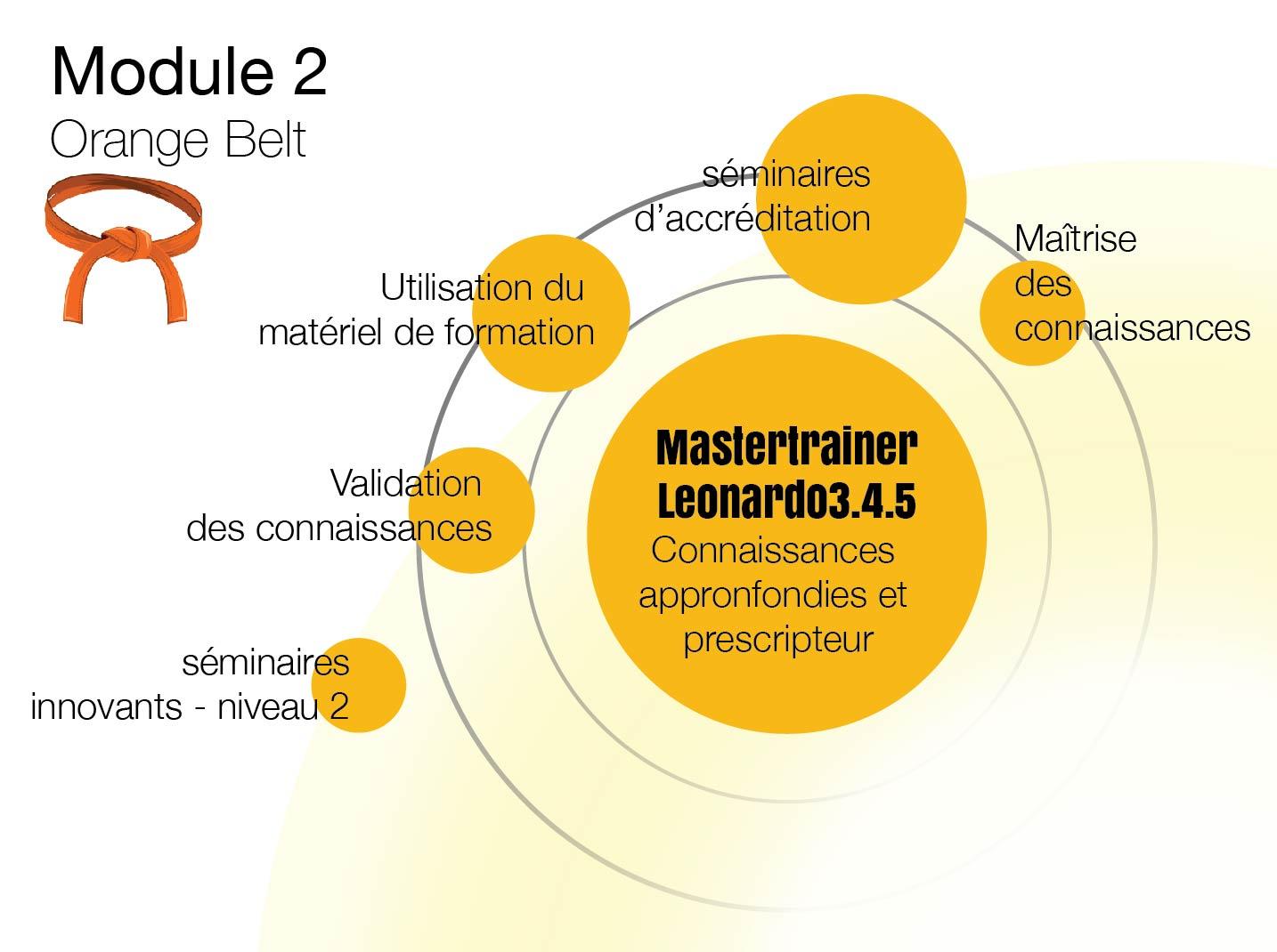 Cursus par module