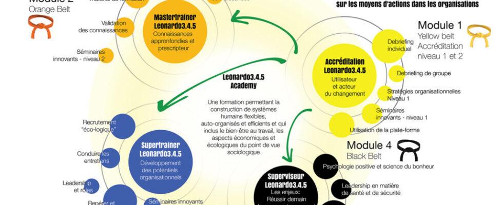 PLAN_LEONARDO_ACADEMY_4_LEVELS_DOUBLE_PAGE_NEW_2